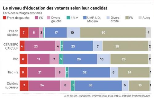 les-echos-elections-education